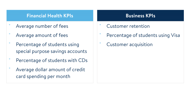 Student Financial Education Programs