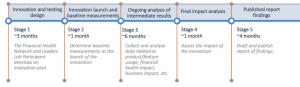 leaders lab timeline