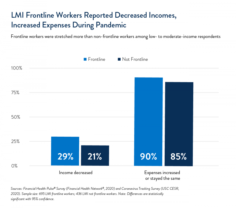 LMI Frontline Workers Reported Decreased Incomes, Increased Expenses During Pandemic