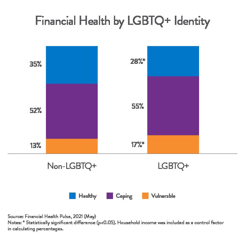 Queer Financial Health