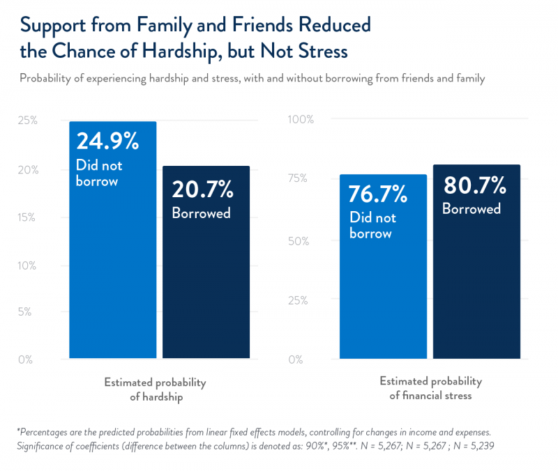 Support from family and friends reduced the chance of hardship, but not stress