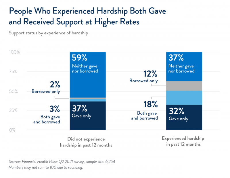People who experienced hardship both gave and received support at higher rates