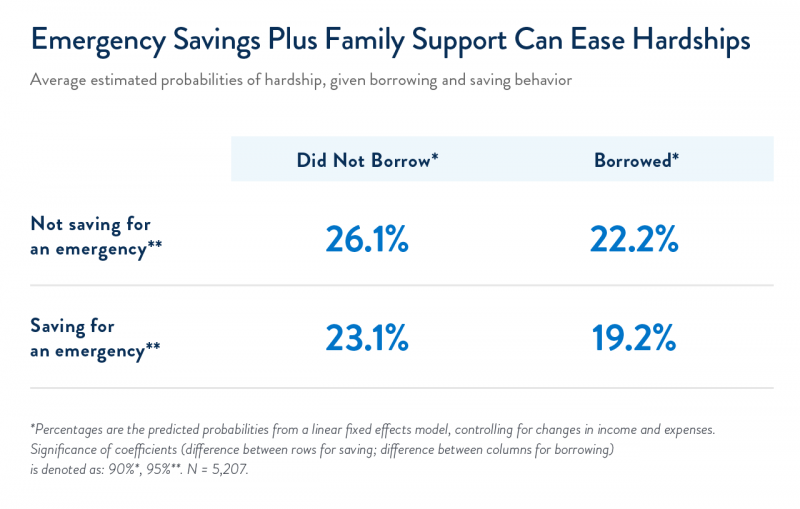 Emergency savings plus family support can ease hardships